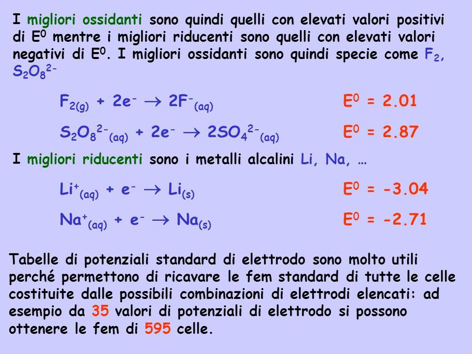 S2O82-(aq) + 2e-  2SO42-(aq) E0 = 2.87