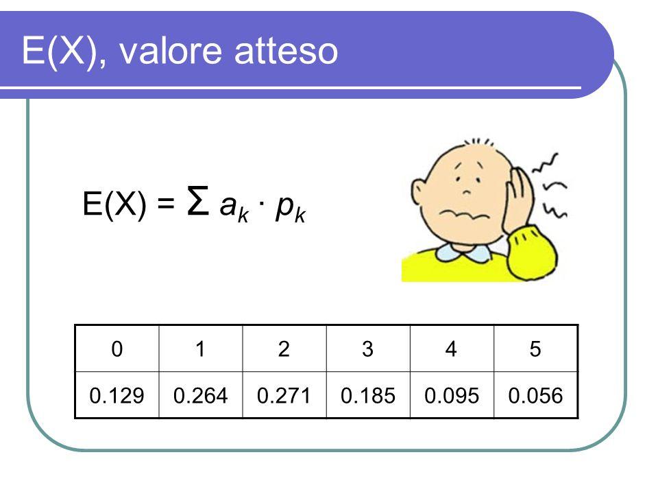 E(X), valore atteso E(X) = Σ ak · pk 1 2 3 4 5 0.129 0.264 0.271 0.185