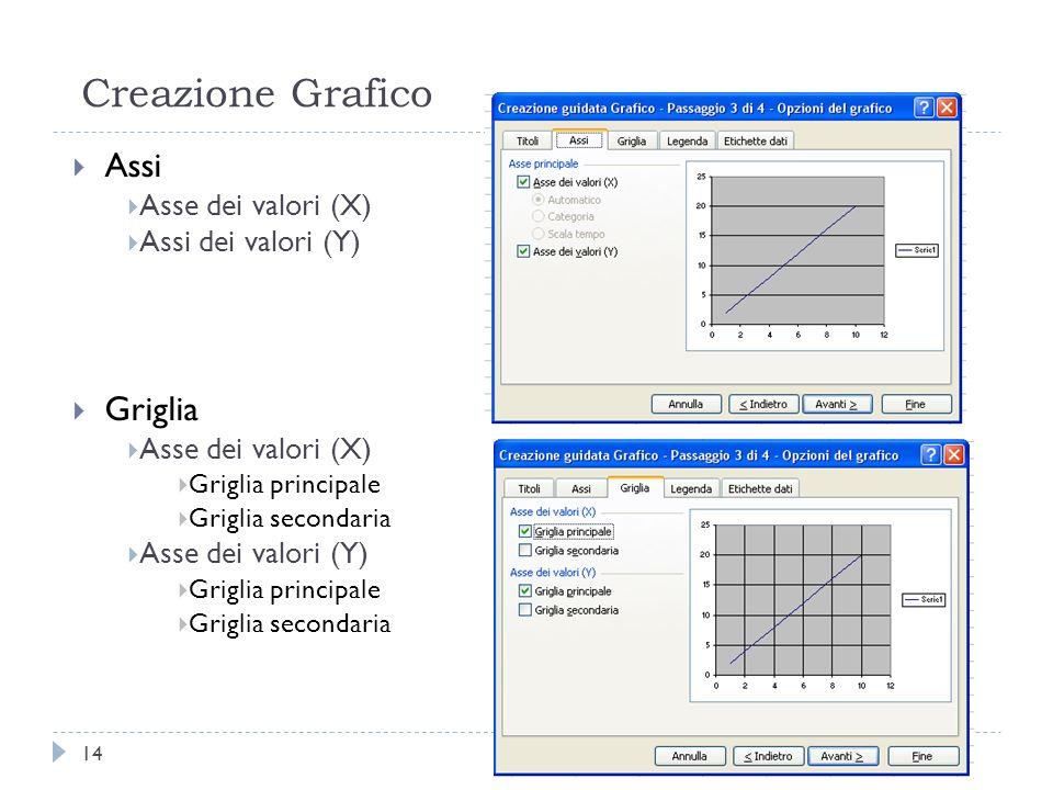 Creazione Grafico Assi Griglia Asse dei valori (X) Assi dei valori (Y)