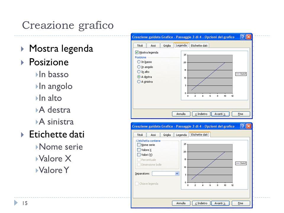 Creazione grafico Mostra legenda Posizione Etichette dati In basso