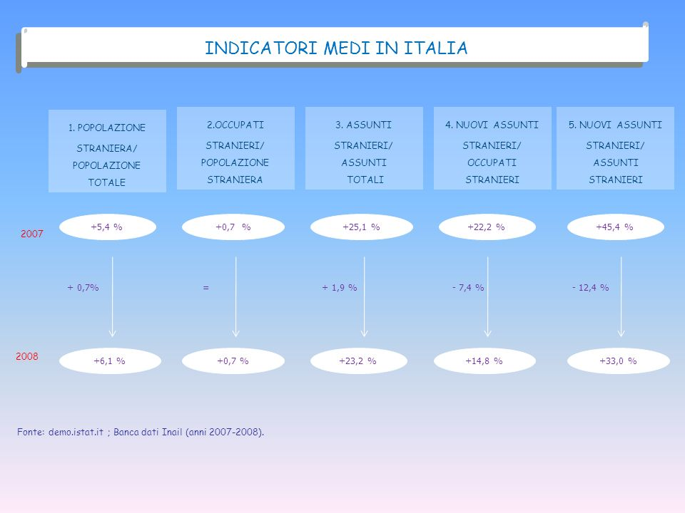 INDICATORI MEDI IN ITALIA
