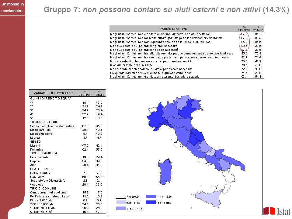 Gruppo 7: non possono contare su aiuti esterni e non attivi (14,3%)