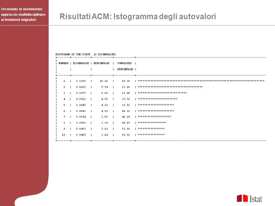 Risultati ACM: Istogramma degli autovalori