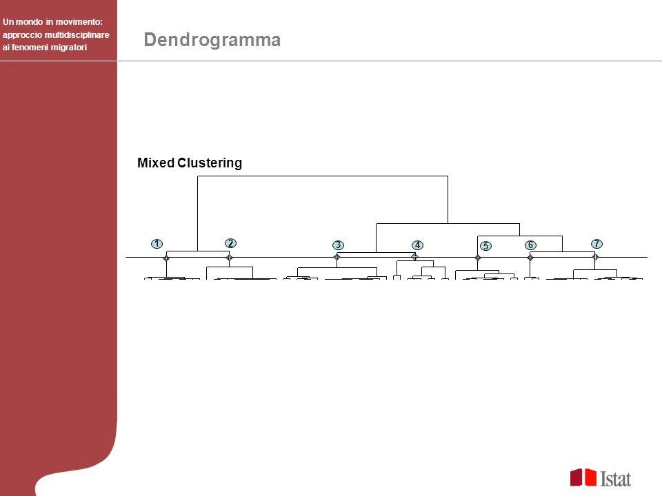 Dendrogramma Mixed Clustering 1 2 3 4 5 6 7