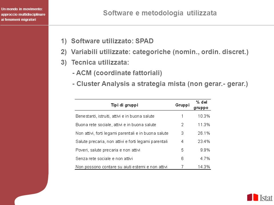 Software e metodologia utilizzata
