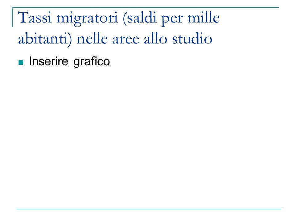 Tassi migratori (saldi per mille abitanti) nelle aree allo studio