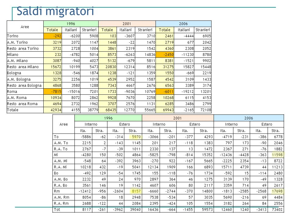 Saldi migratori Aree 1996 2001 2006 Totale Italiani Stranieri Torino