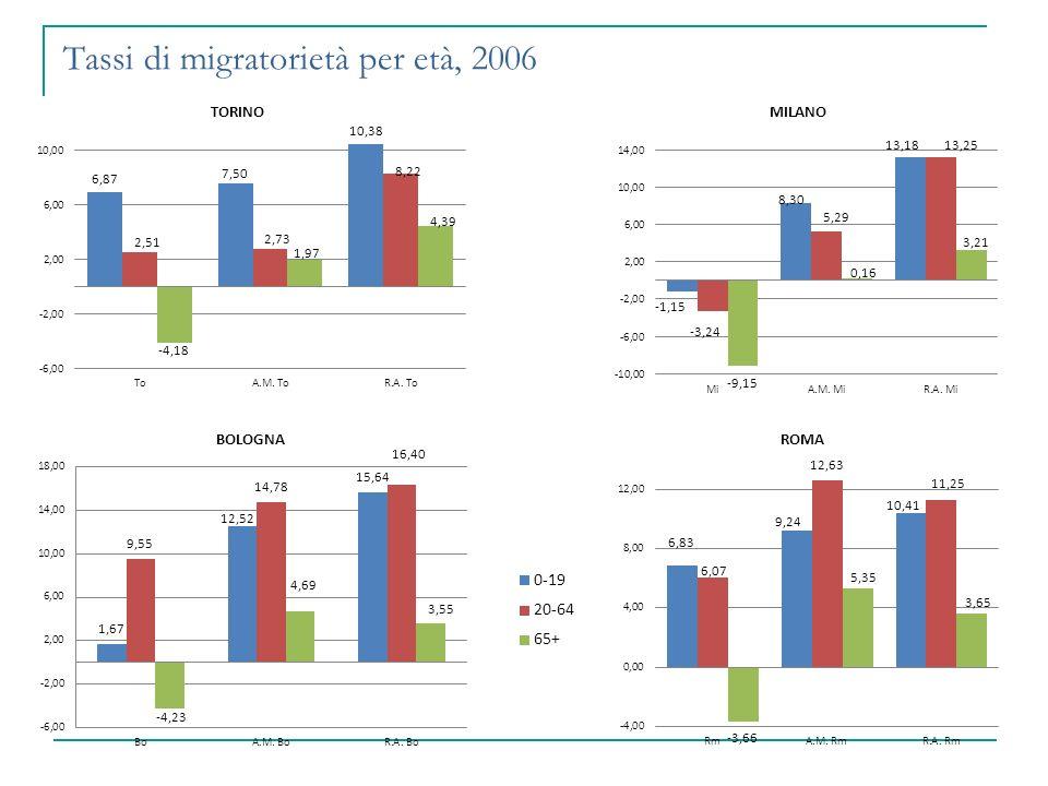 Tassi di migratorietà per età, 2006