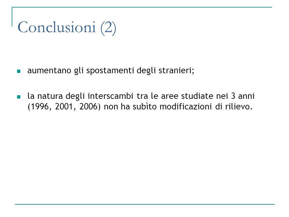 Conclusioni (2) aumentano gli spostamenti degli stranieri;