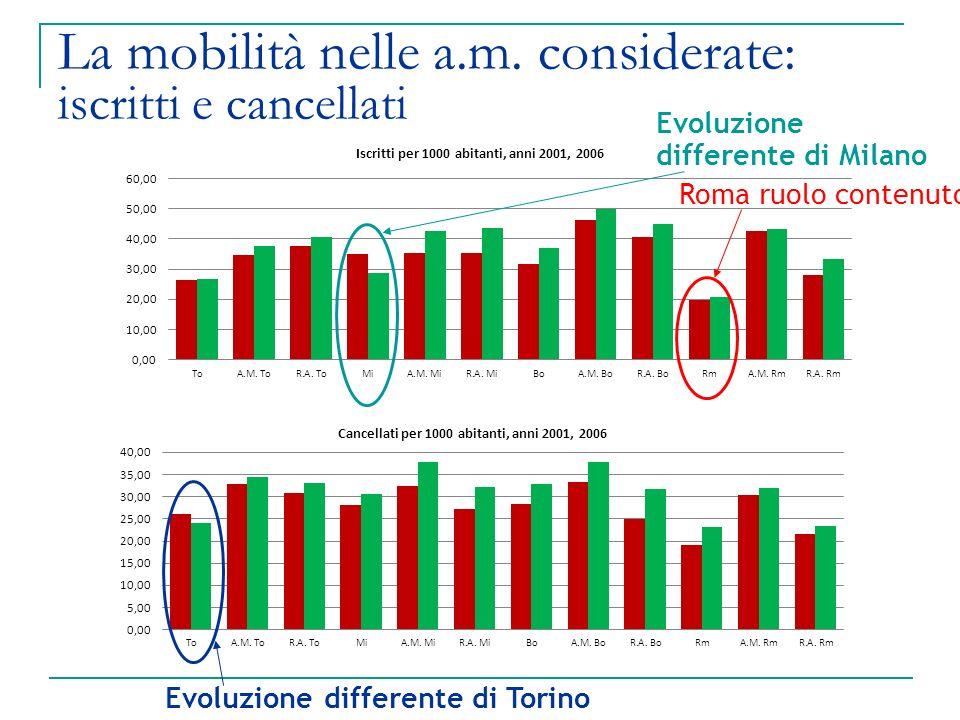 La mobilità nelle a.m. considerate: iscritti e cancellati