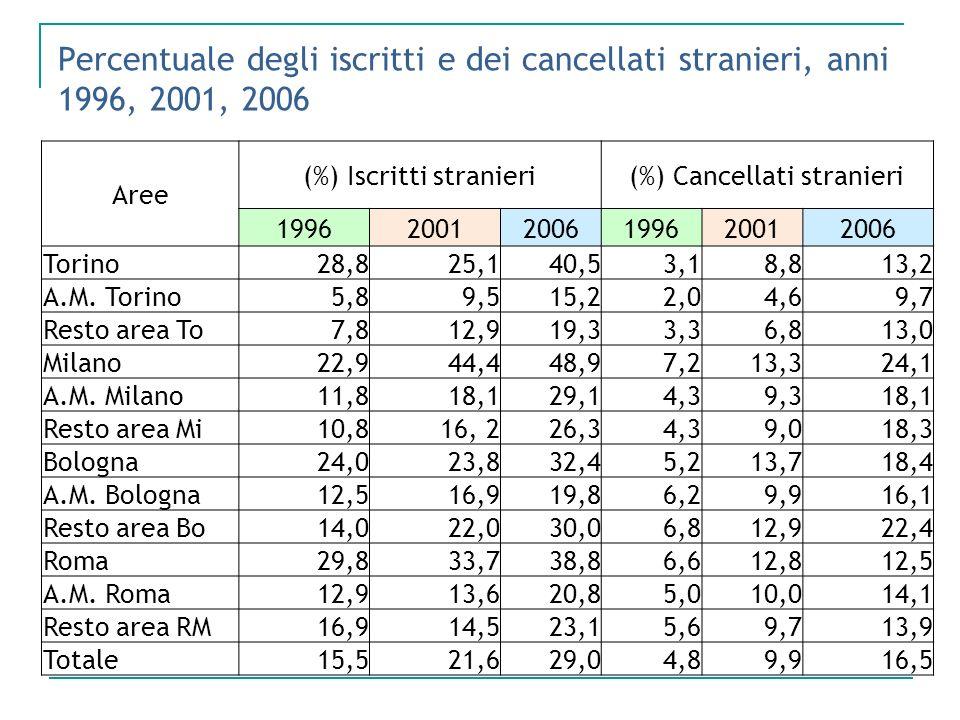 Percentuale degli iscritti e dei cancellati stranieri, anni 1996, 2001, 2006
