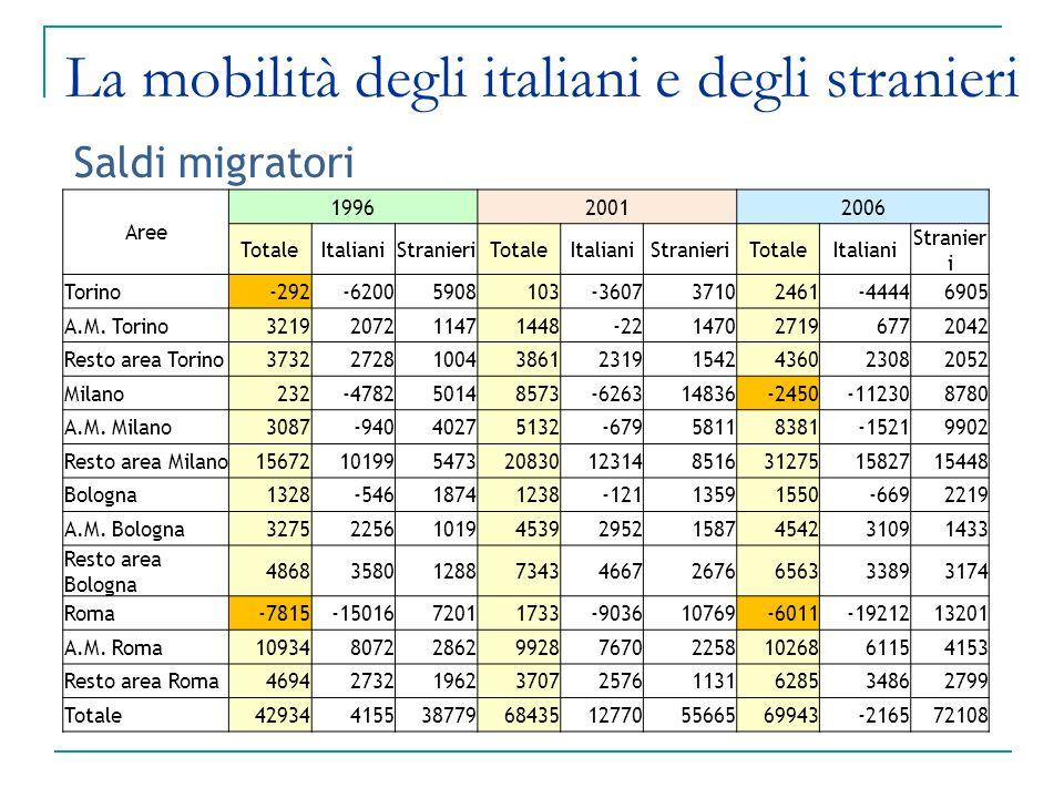 La mobilità degli italiani e degli stranieri