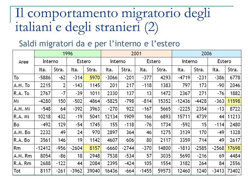 Saldi migratori da e per l'interno e l'estero