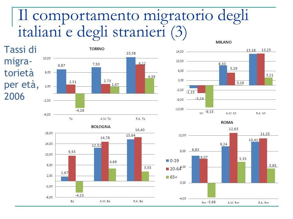 Tassi di migra-torietà per età, 2006