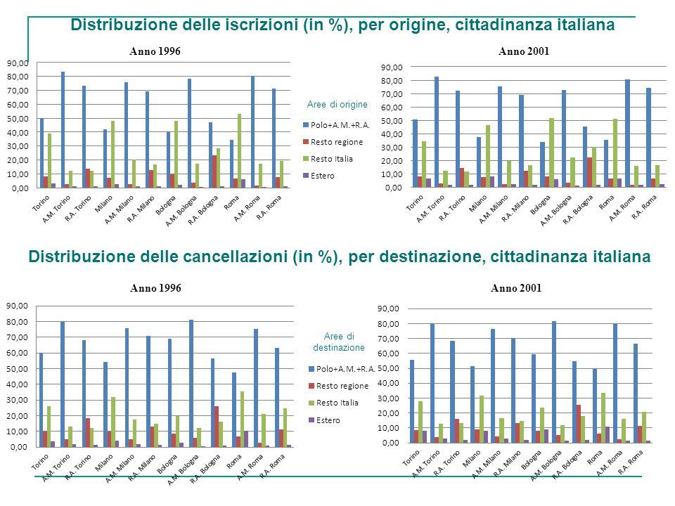 Distribuzione delle iscrizioni (in %), per origine, cittadinanza italiana