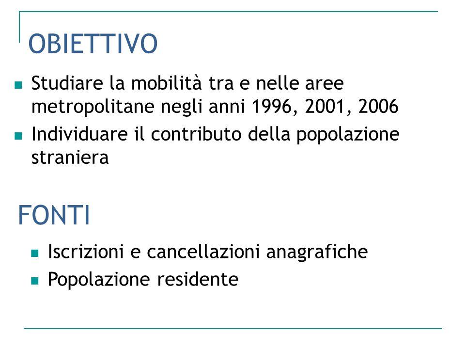OBIETTIVO Studiare la mobilità tra e nelle aree metropolitane negli anni 1996, 2001, 2006. Individuare il contributo della popolazione straniera.