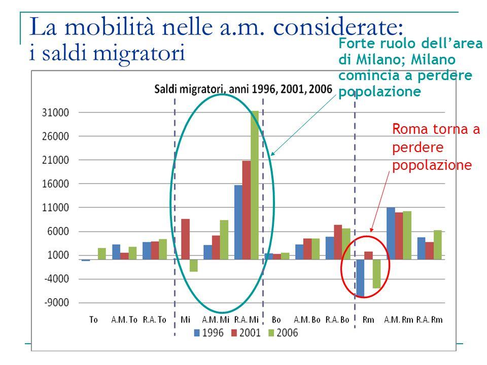 La mobilità nelle a.m. considerate: i saldi migratori