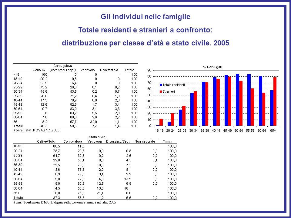 Gli individui nelle famiglie Totale residenti e stranieri a confronto: