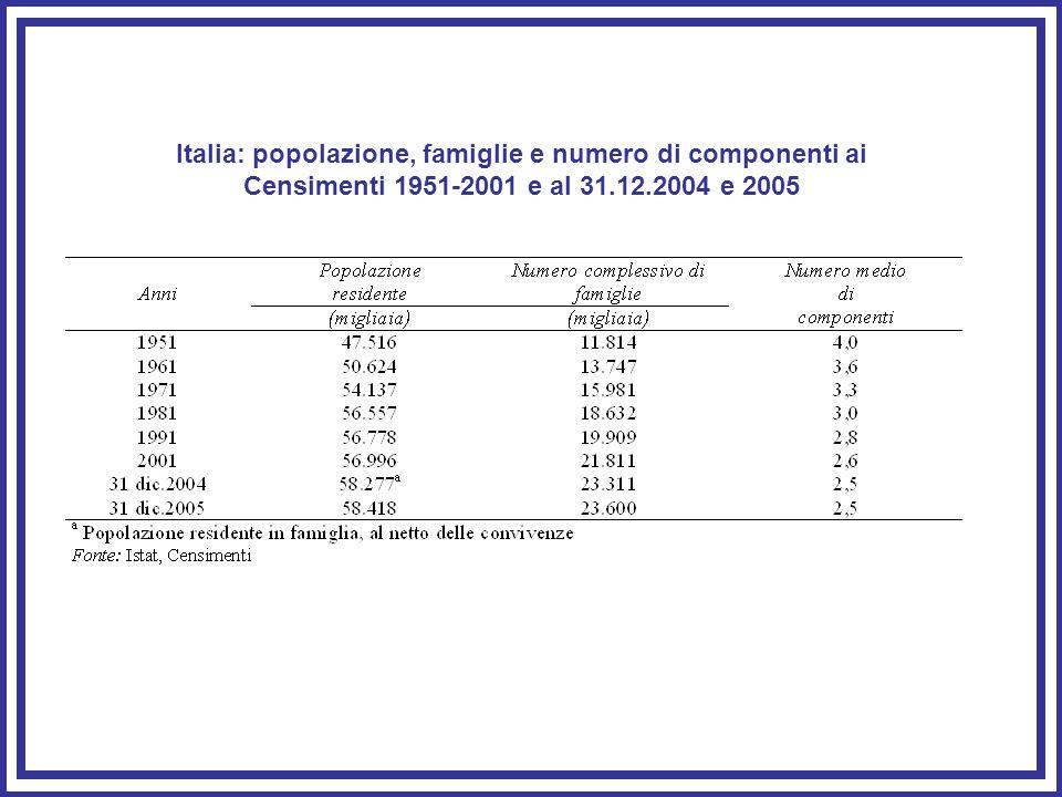 Italia: popolazione, famiglie e numero di componenti ai Censimenti 1951-2001 e al 31.12.2004 e 2005