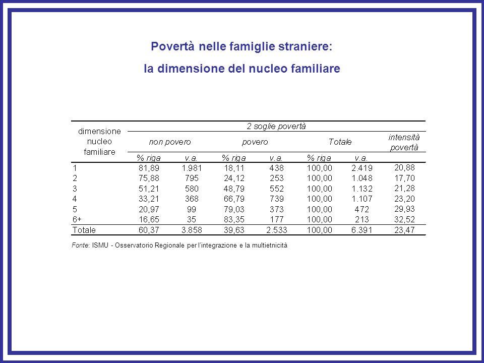 Povertà nelle famiglie straniere: la dimensione del nucleo familiare