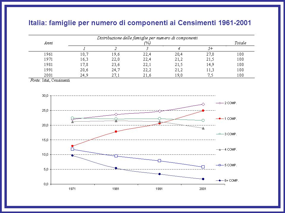 Italia: famiglie per numero di componenti ai Censimenti 1961-2001
