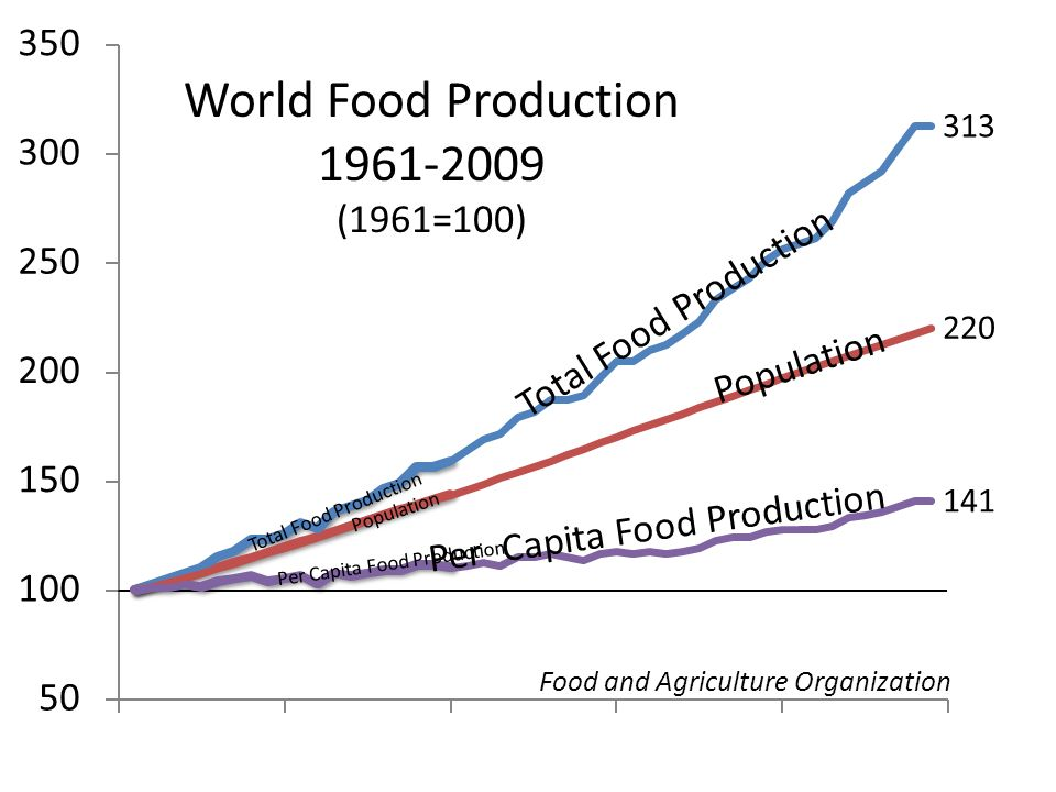 World Food Production 1961-2009 (1961=100) Total Food Production