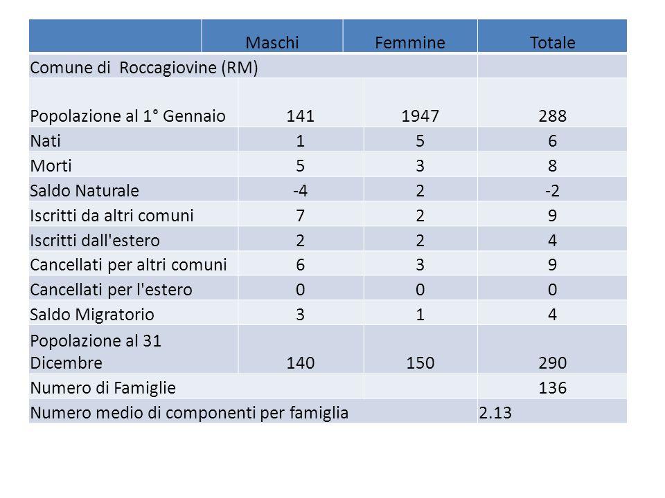 Maschi Femmine. Totale. Comune di Roccagiovine (RM) Popolazione al 1° Gennaio. 141. 1947. 288.