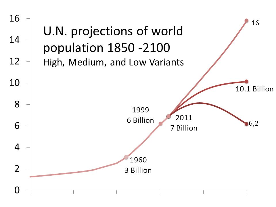 U.N. projections of world population 1850 -2100