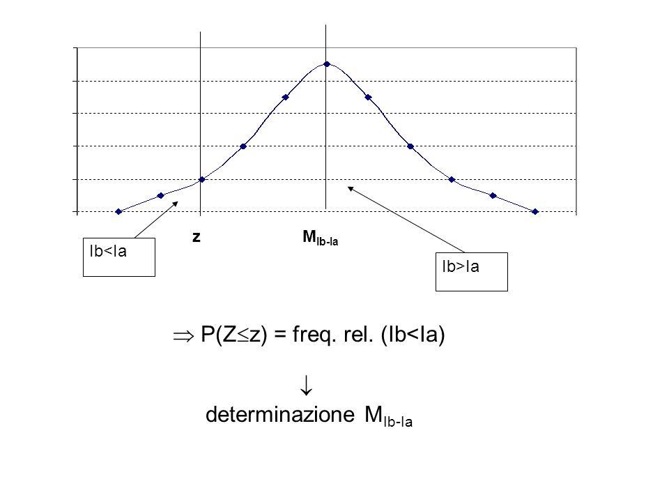  P(Zz) = freq. rel. (Ib<Ia)  determinazione MIb-Ia