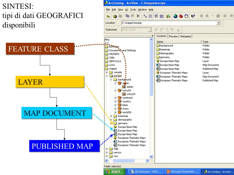 SINTESI: tipi di dati GEOGRAFICI disponibili FEATURE CLASS LAYER MAP DOCUMENT PUBLISHED MAP