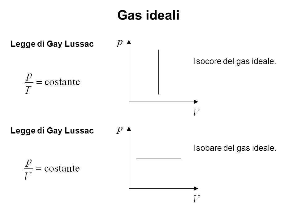 Gas ideali Legge di Gay Lussac Isocore del gas ideale.