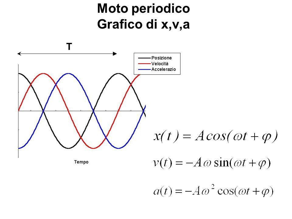 Moto periodico Grafico di x,v,a