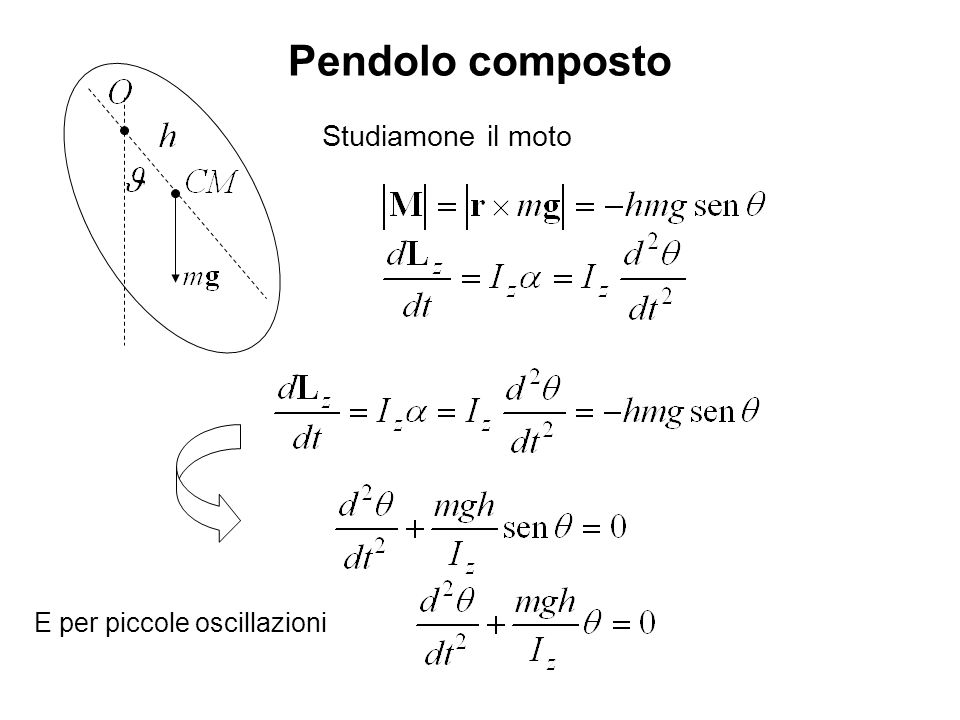Pendolo composto Studiamone il moto E per piccole oscillazioni