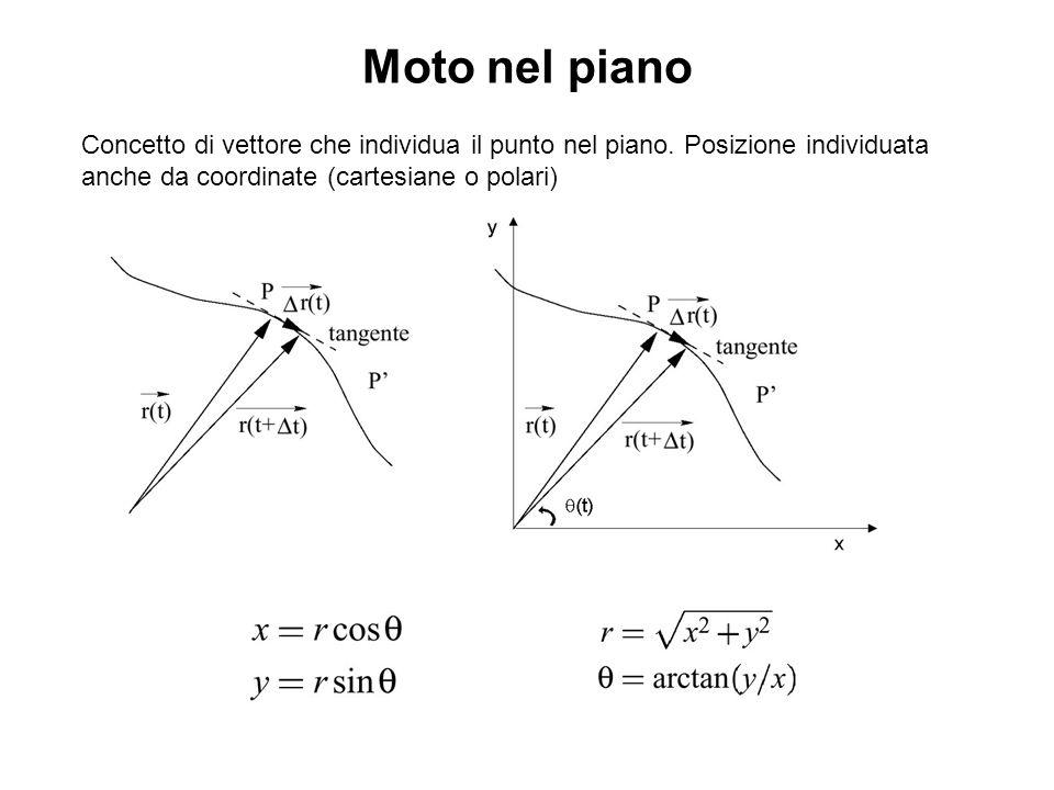 Moto nel piano Concetto di vettore che individua il punto nel piano.