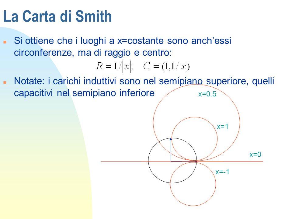 La Carta di Smith Si ottiene che i luoghi a x=costante sono anch'essi circonferenze, ma di raggio e centro: