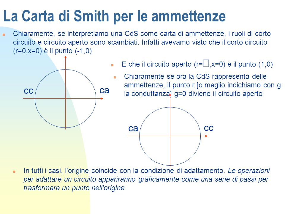 La Carta di Smith per le ammettenze