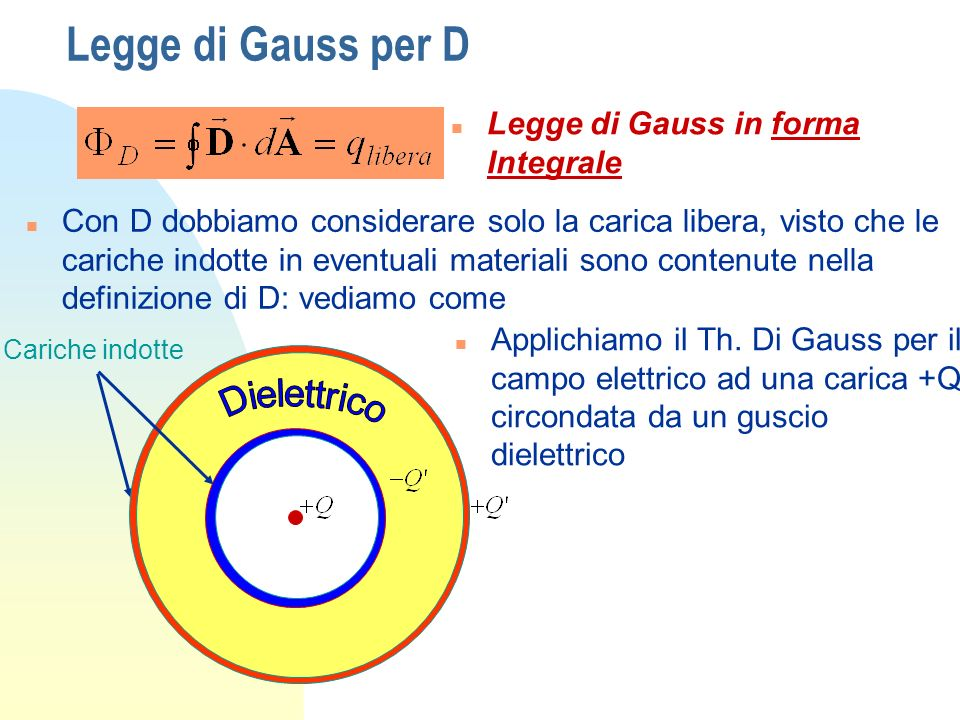 Legge di Gauss per D Dielettrico Legge di Gauss in forma Integrale