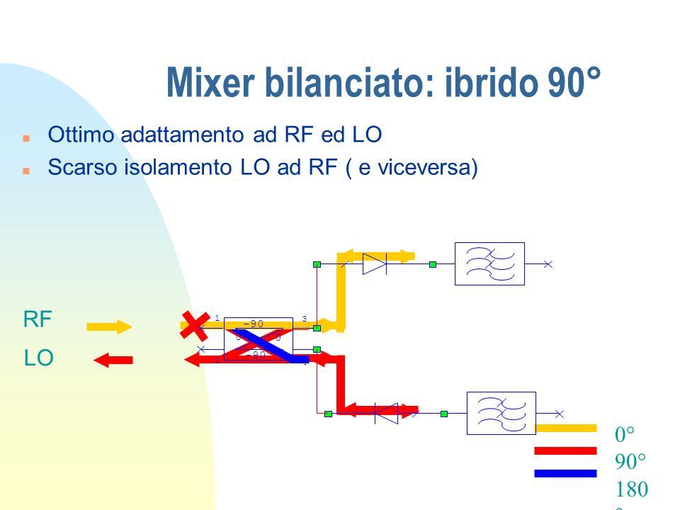 Mixer bilanciato: ibrido 90°