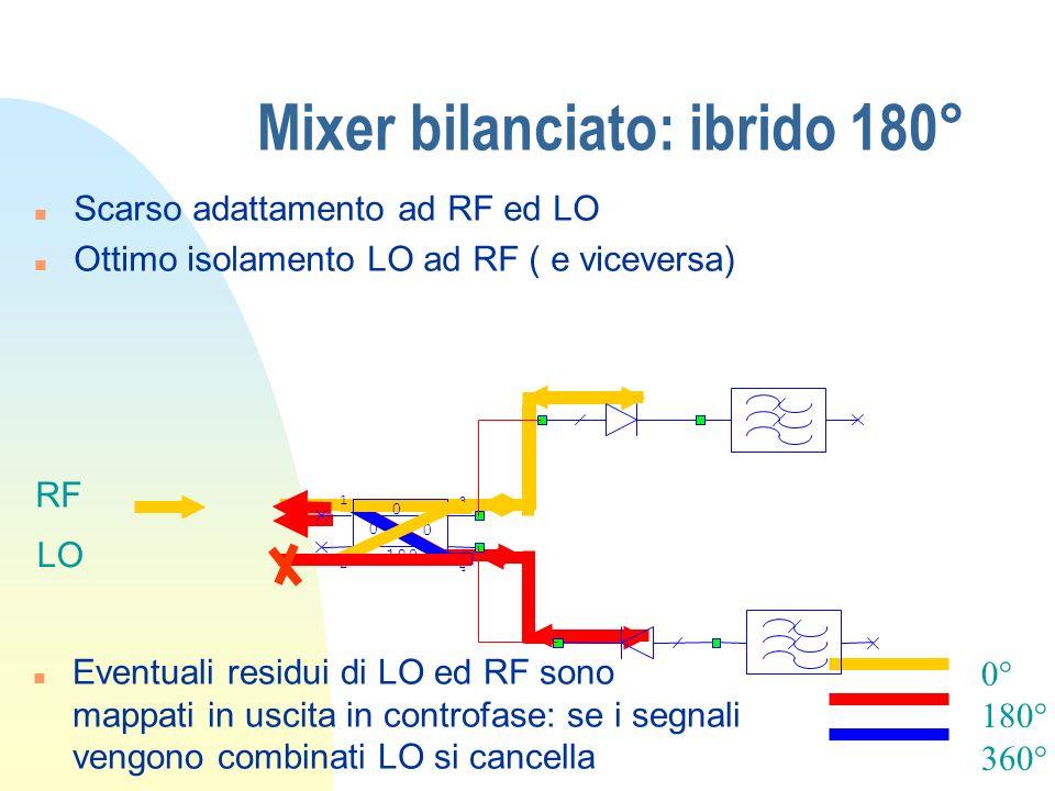 Mixer bilanciato: ibrido 180°