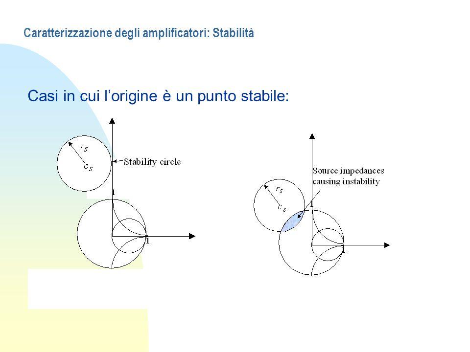 Caratterizzazione degli amplificatori: Stabilità