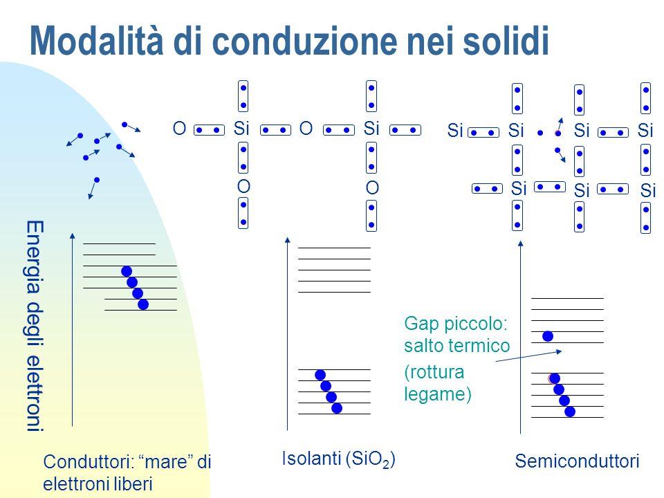 Modalità di conduzione nei solidi