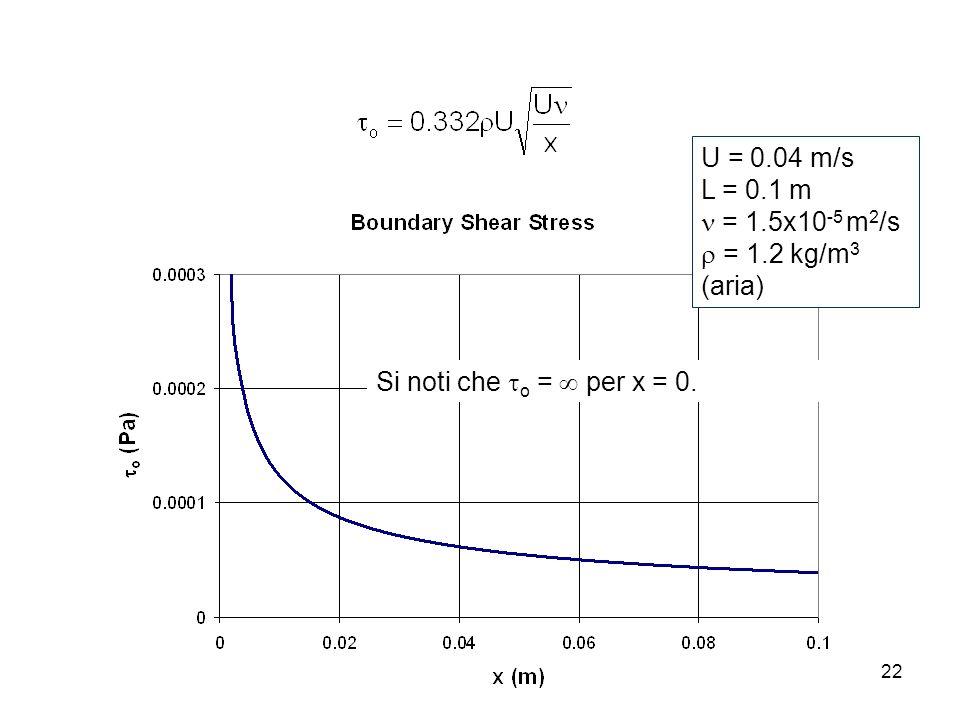 U = 0.04 m/s L = 0.1 m  = 1.5x10-5 m2/s  = 1.2 kg/m3 (aria) Si noti che o =  per x = 0.
