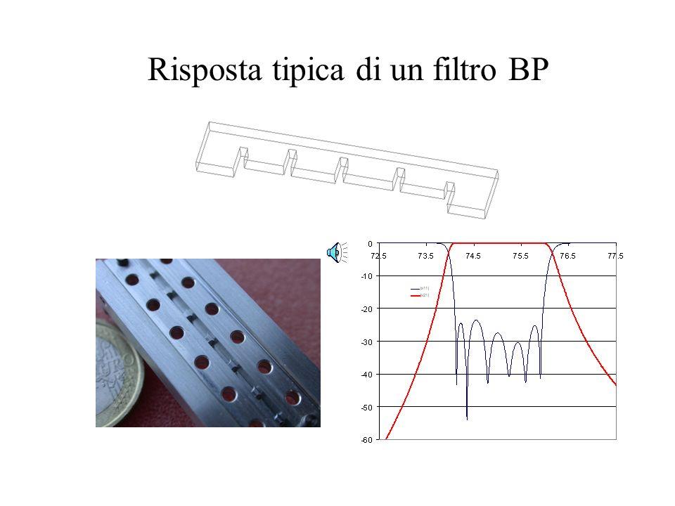 Risposta tipica di un filtro BP