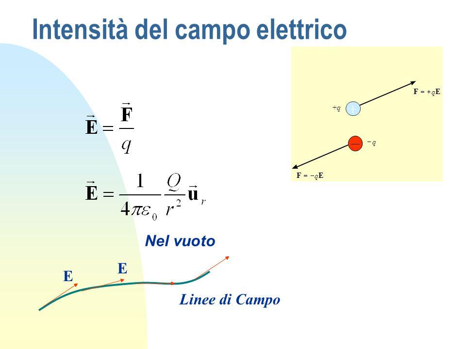Intensità del campo elettrico