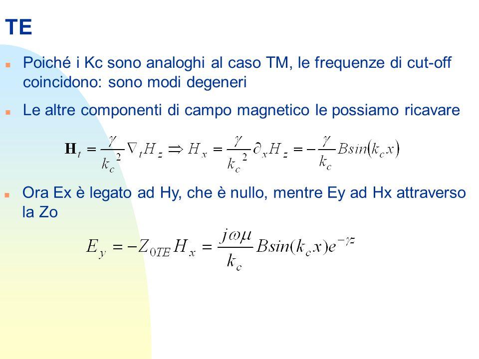 TE Poiché i Kc sono analoghi al caso TM, le frequenze di cut-off coincidono: sono modi degeneri.
