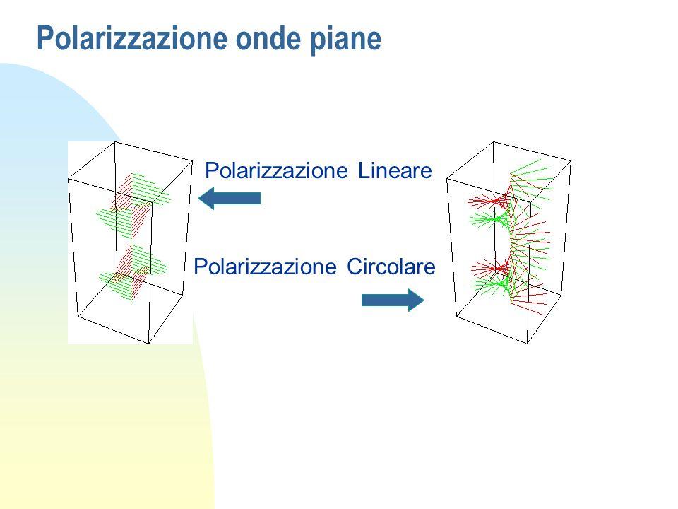 Polarizzazione onde piane