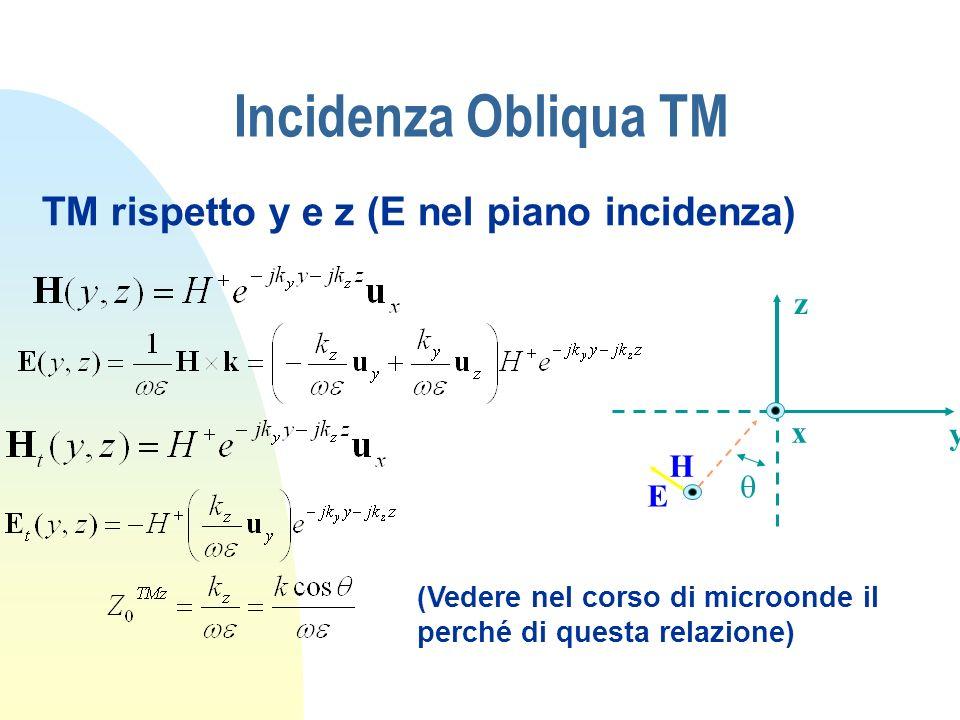 Incidenza Obliqua TM TM rispetto y e z (E nel piano incidenza) z x y H