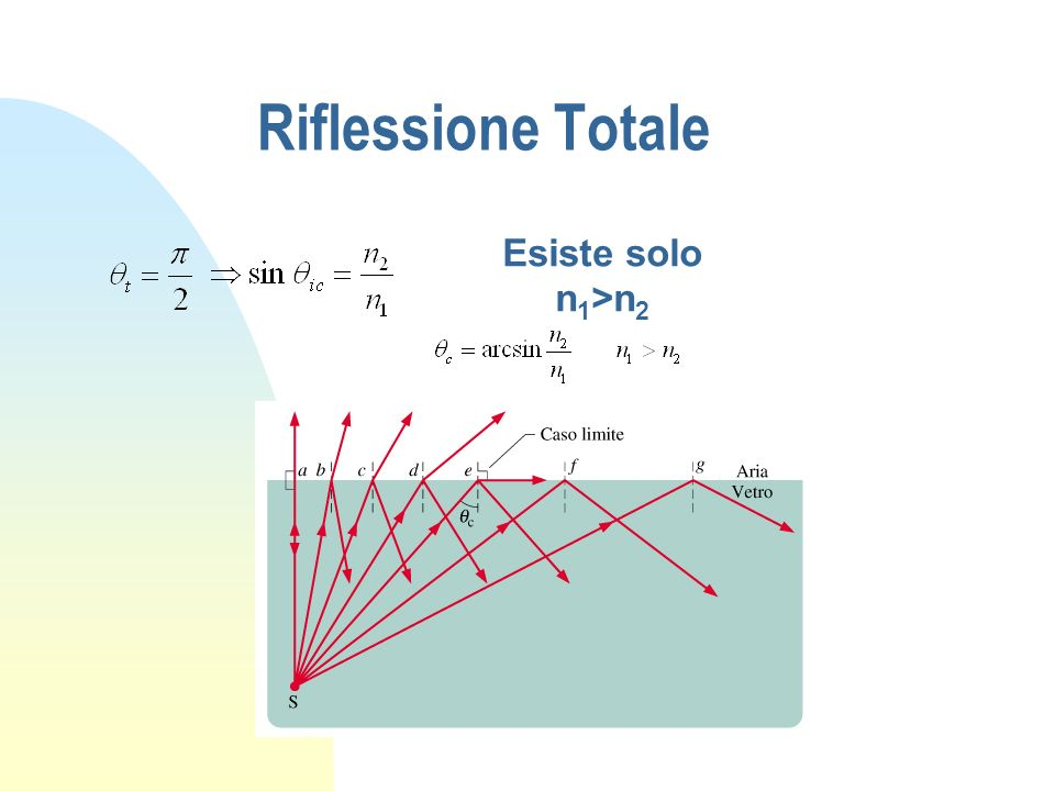 Riflessione Totale Esiste solo n1>n2
