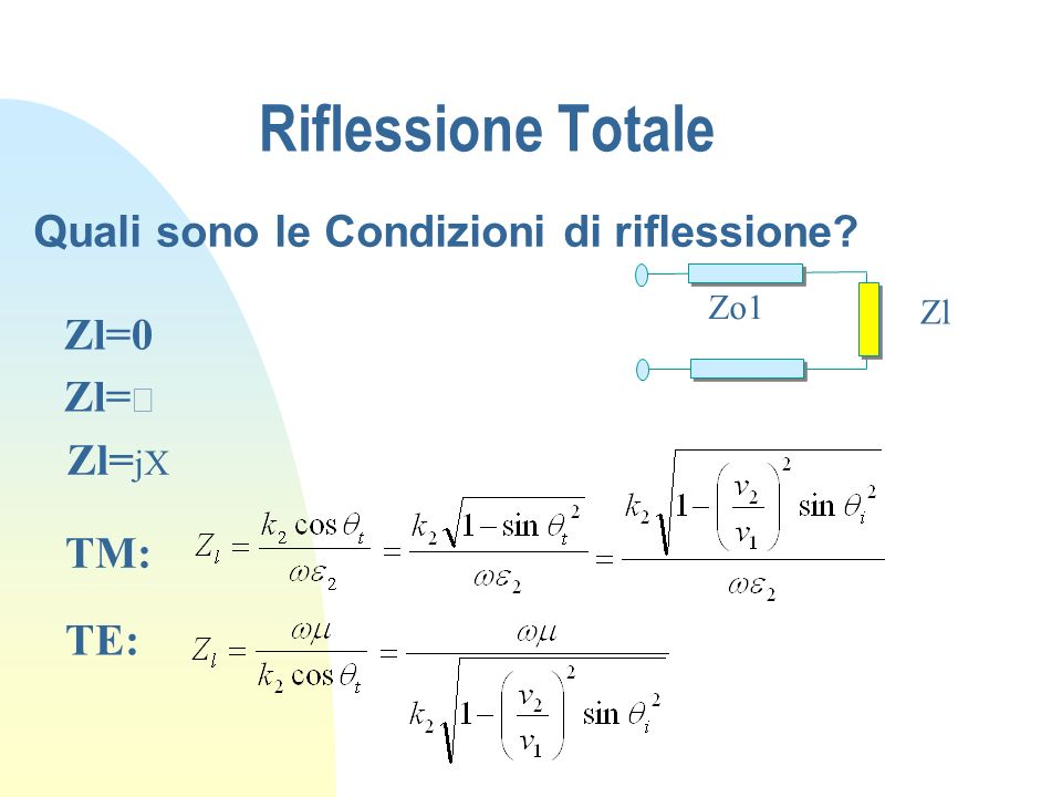 Riflessione Totale Quali sono le Condizioni di riflessione Zl=0 Zl=¥