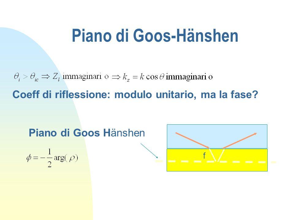 Piano di Goos-Hänshen Coeff di riflessione: modulo unitario, ma la fase f Piano di Goos Hänshen